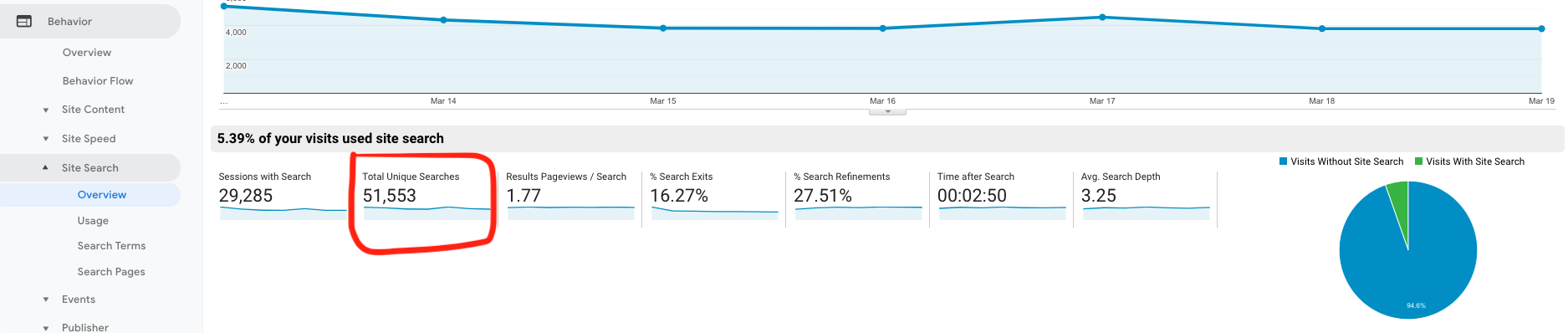 Google Analytics_Searches